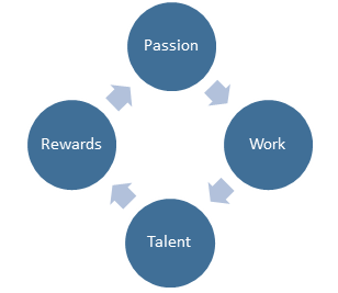 Talent Passion Reward Cycle